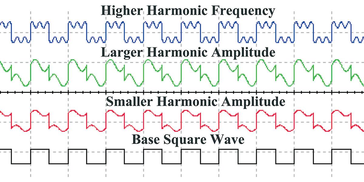 Understanding Harmonics Using Simulation