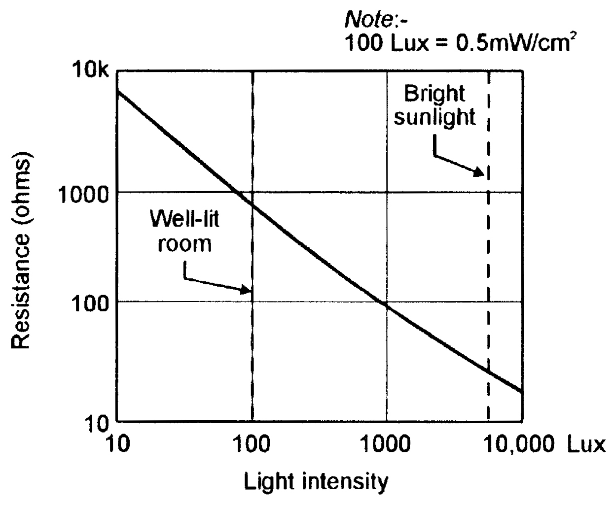 Light-Sensitive Circuits | Nuts & Volts Magazine