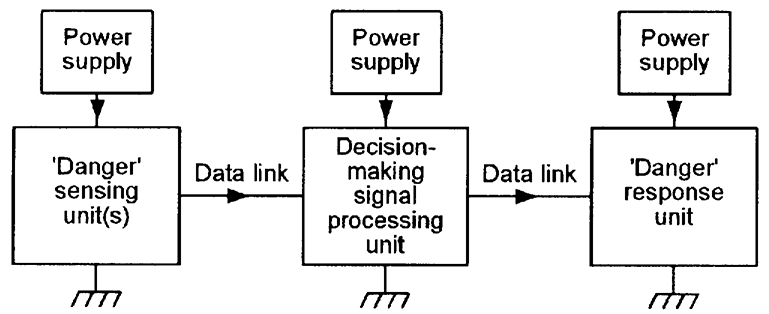 3db348315 FIGURE 1. Basic elements of an electronic security system.
