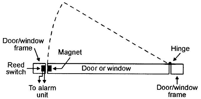 Security electronics systems and circuits part 1 nuts volts reed and magnet combinations are very useful in proximity detector applications in security and safety systems etc as illustrated in figure 13 asfbconference2016 Image collections