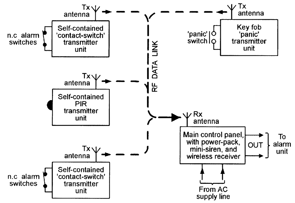 figure 5  wireless burglar alarm system