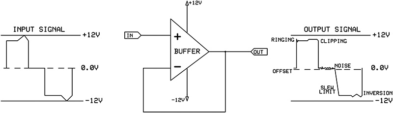 How To Choose An Operational Amplifier | Nuts & Volts Magazine
