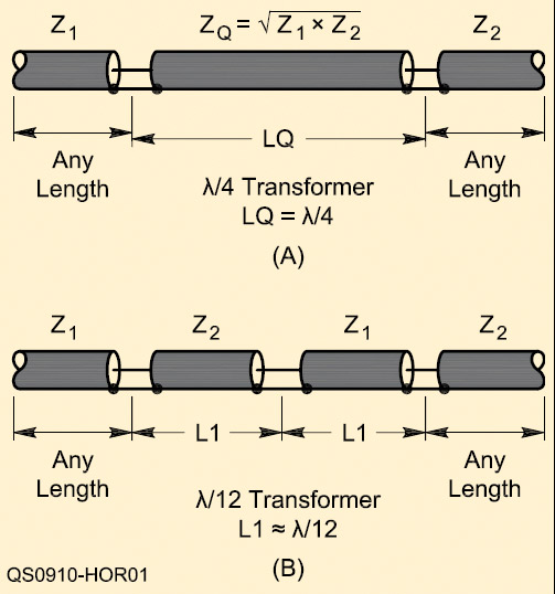 Impedance Matching | Nuts & Volts Magazine