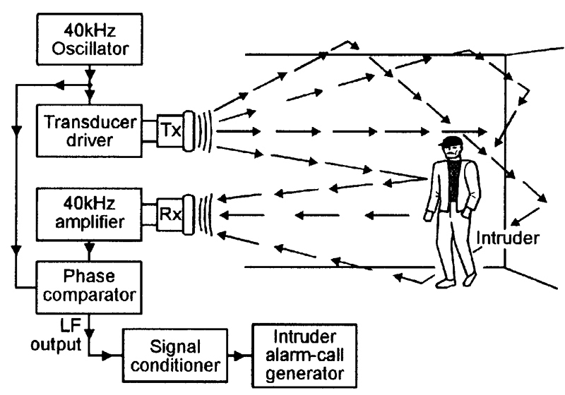 security electronics systems and circuits part 2 nuts volts block diagram of an ultrasonic 40khz doppler effect intruder alarm system