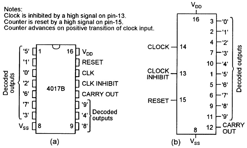 Led chasersequencer circuits nuts volts magazine outline and pin designations a and basic functional diagram b of the 4017b decade counterdivider ic ccuart Choice Image