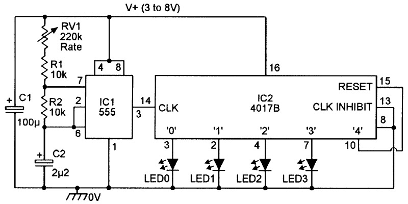 it can be obtained by wiring the first unused output terminal of the  4017b to its pin 15 reset terminal, as shown, for example, in the four-led  circuit