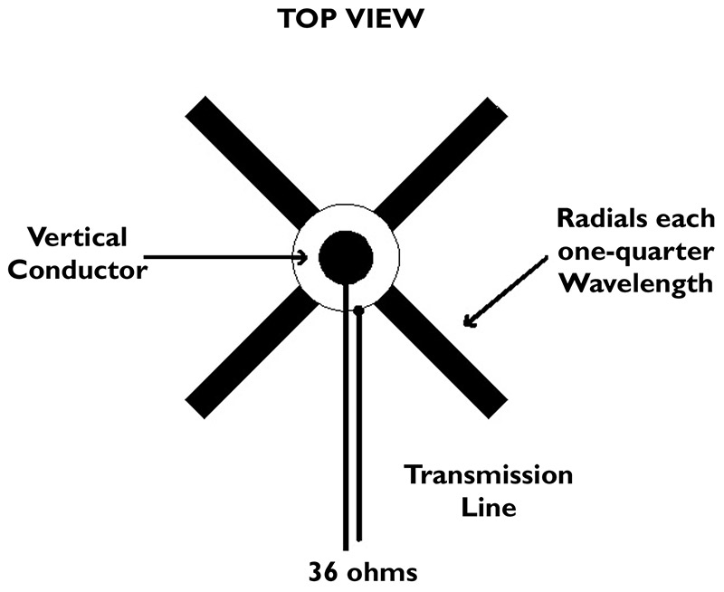 The Magic of Antennas | Nuts & Volts Magazine