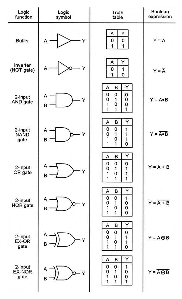 how to draw logic circuits from boolean expressions