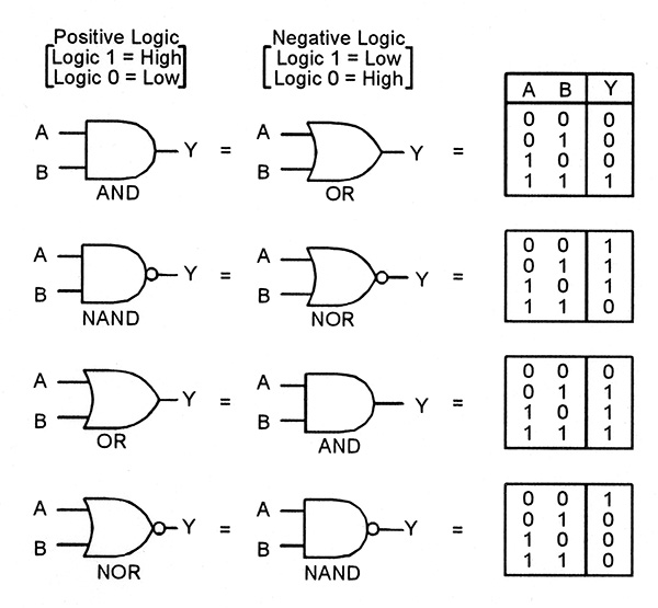 Understanding Digital Buffer, Gate, and Logic IC Circuits - Part 1 ...