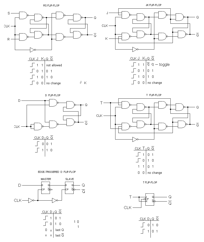 Small Logic Gates The Building Blocks Of Versatile Digital Variety Circuits Can Be Built Using Above Diagram By Flip Flops Come In A Wide Sizes Shapes And Features