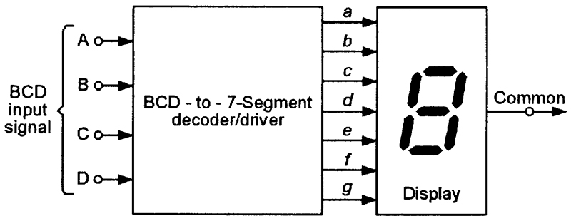 GitHub - marceloboeira/logisim-7-segment-display-driver ...