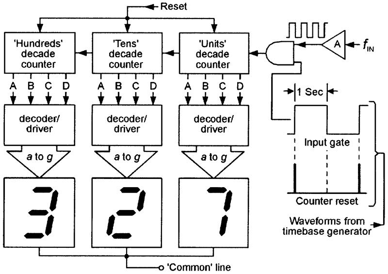 Digital Frequency Meter Block Diagram Efcaviation
