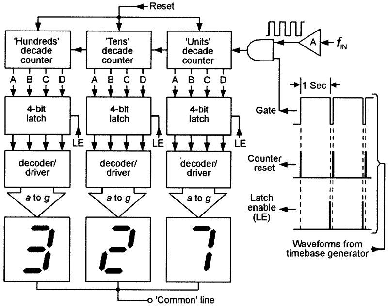 using seven segment displays part 1 nuts volts magazine improved digital frequency meter circuit