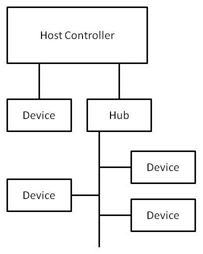 serial i  o data interfaces  part 2