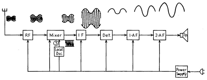 Fine Multi Battery Isolator Wiring Diagram Basic Electronics Wiring Diagram Wiring Database Wedabyuccorg