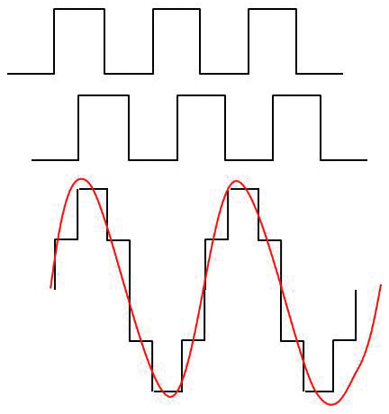 Seven Common Ways to Generate a Sine Wave | Nuts & Volts