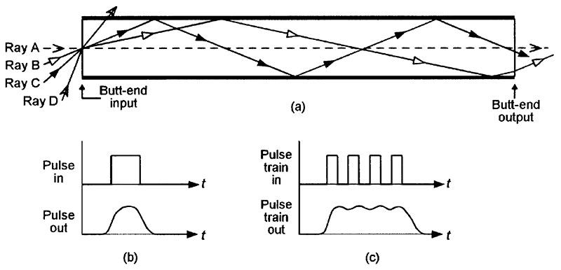 the  u2018opto u2019 in optoelectronics  u2014 part 3