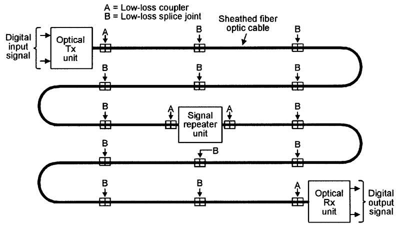 fiber optic wiring diagram