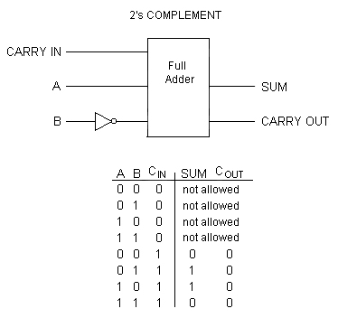 2 S Complement Logic Diagram Block And Schematic Diagrams