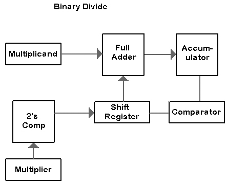 Divider circuit binary options is it legal to buy and sell bitcoins for profit