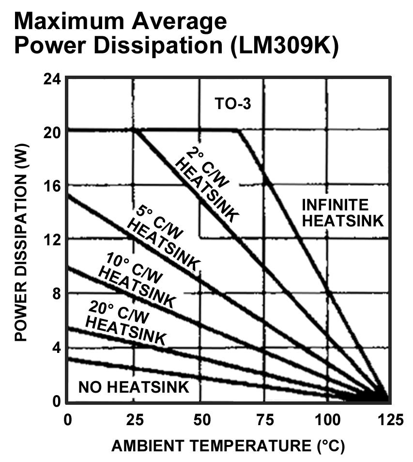 How To Basics Intro Heatsink Selection And Installation Nuts Dc Power Supply Circuit For Ham Radio Transceivers Using Ic7812 Maximum Average Dissipation Lm309k2 The Arrow Indicates Point On Figure That Demonstrates A 20c W Resistance Is Able