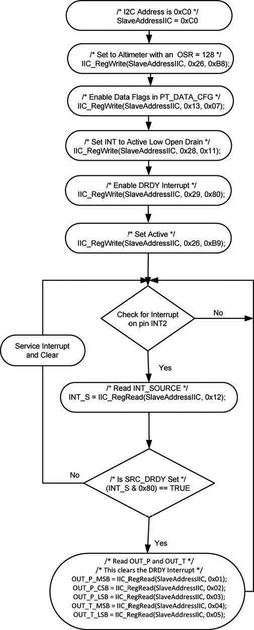 Working with I2C Sensor Devices | Nuts & Volts Magazine