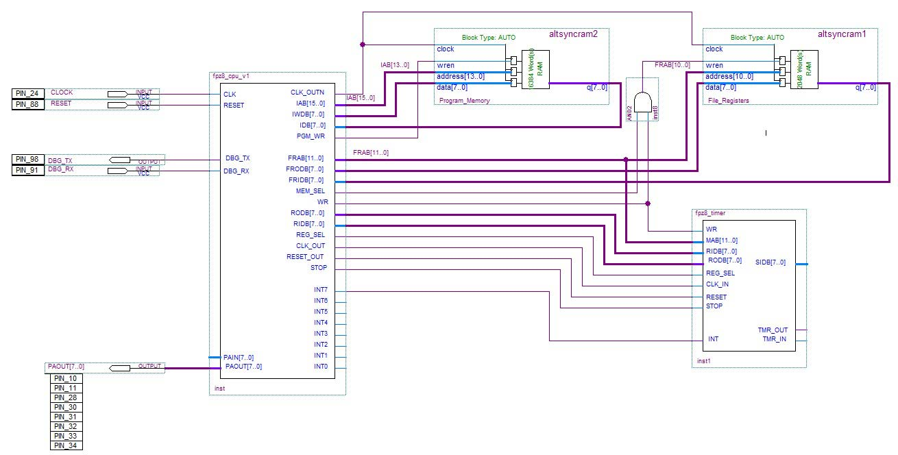 Building Your Own Microcontroller Nuts Volts Magazine Z8 Wiring Diagram Figure 2 Shows A Block Of The Fpz8 You Can See Cpu Two Memory Units One For Program Storage And Other Data