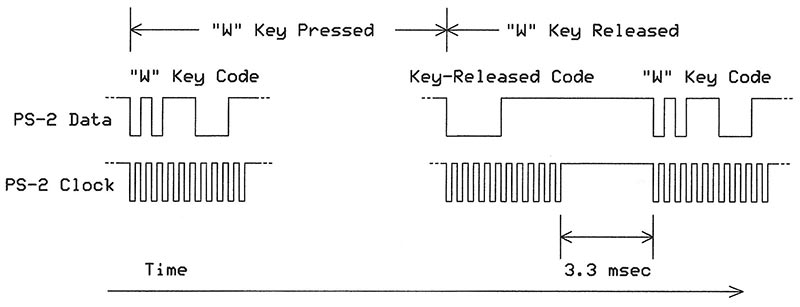 Get ASCII Data from PS-2 Keyboards | Nuts & Volts Magazine