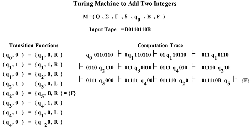 Turing Machines Nuts Volts Magazine