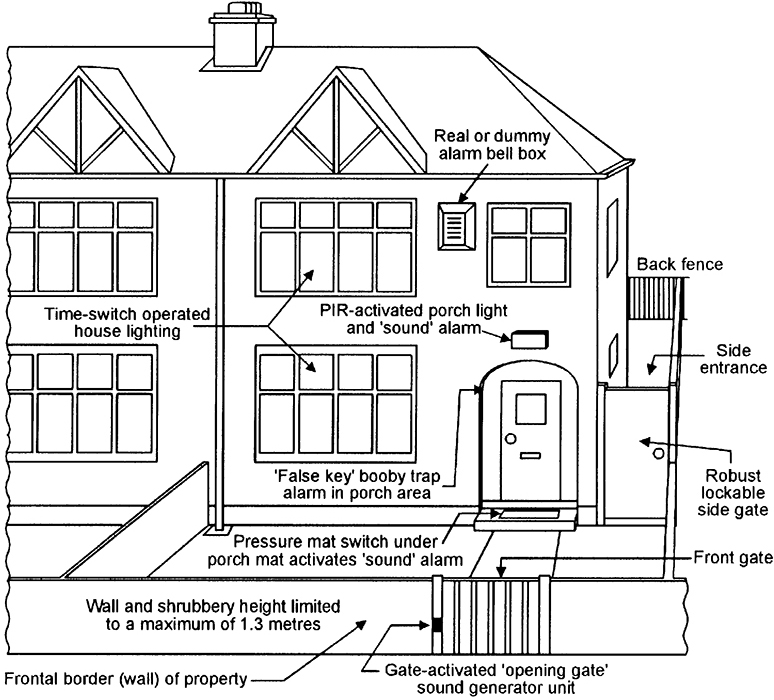 security electronics systems and circuits part 6 nuts volts Electrical Wiring Diagrams diagram showing various burglar deterrents used in the front outer border zone of a semi detached house
