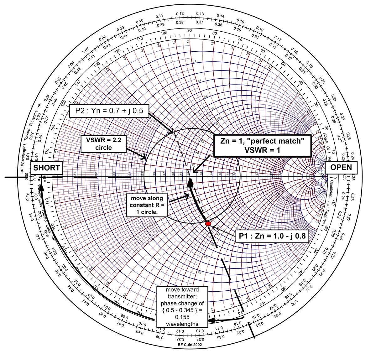 photograph about Printable Smith Chart named Smith Chart Basics Outrageous Volts Journal