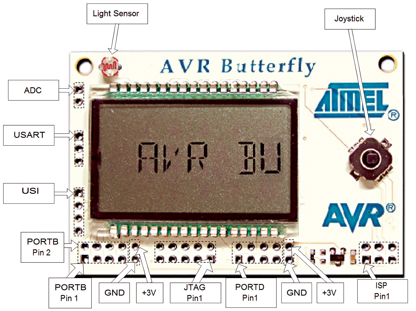 Smiley's Workshop 1: Introducing the AVR C Programming