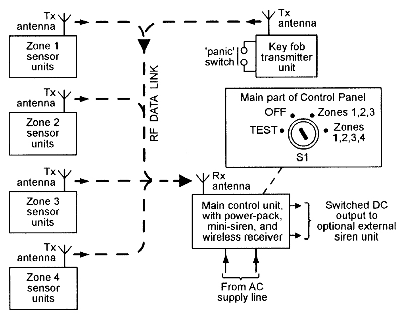 security electronics systems and circuits part 7 nuts volts block diagram showing the basic features of a typical low cost wireless burglar alarm system