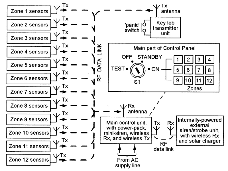security electronics systems and circuits part 7 nuts volts block diagram showing the basic features of a typical top of the range wireless burglar alarm system
