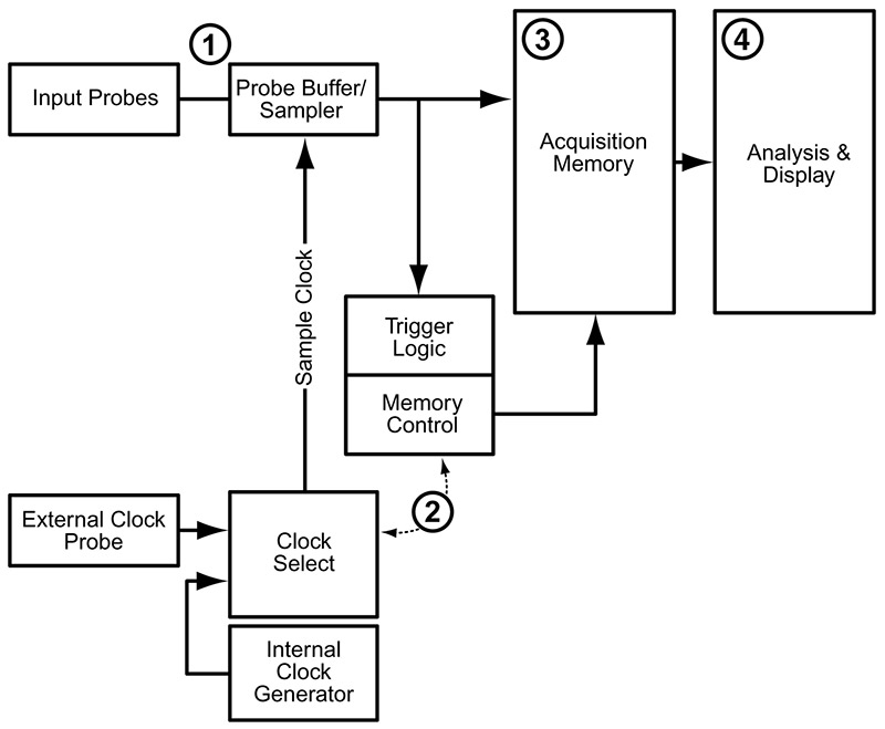 a logic analyzer tutorial part 1 nuts volts magazine rh nutsvolts com logic block diagram software fuzzy logic block diagram