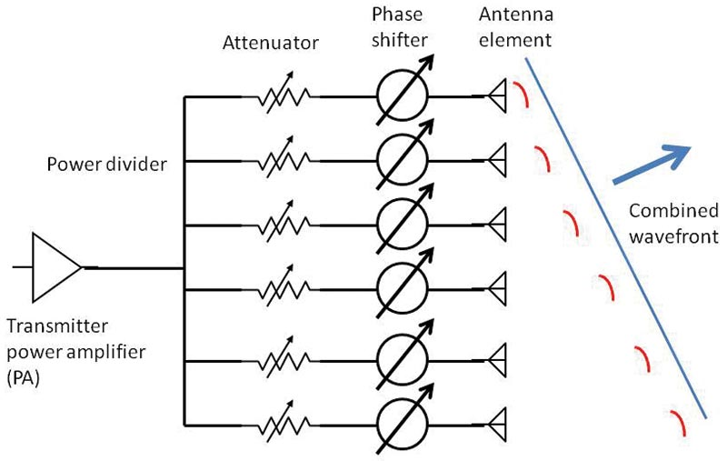 how phased array antennas work