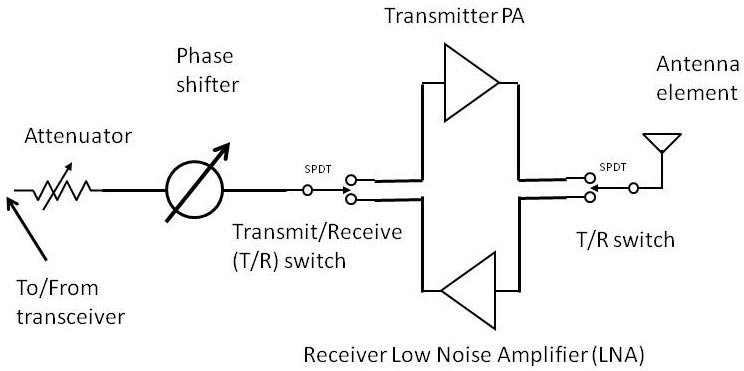 How Phased Array Antennas Work | Nuts & Volts Magazine