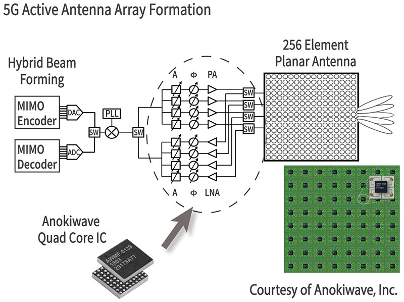 How Phased Array Antennas Work   Nuts & Volts Magazine