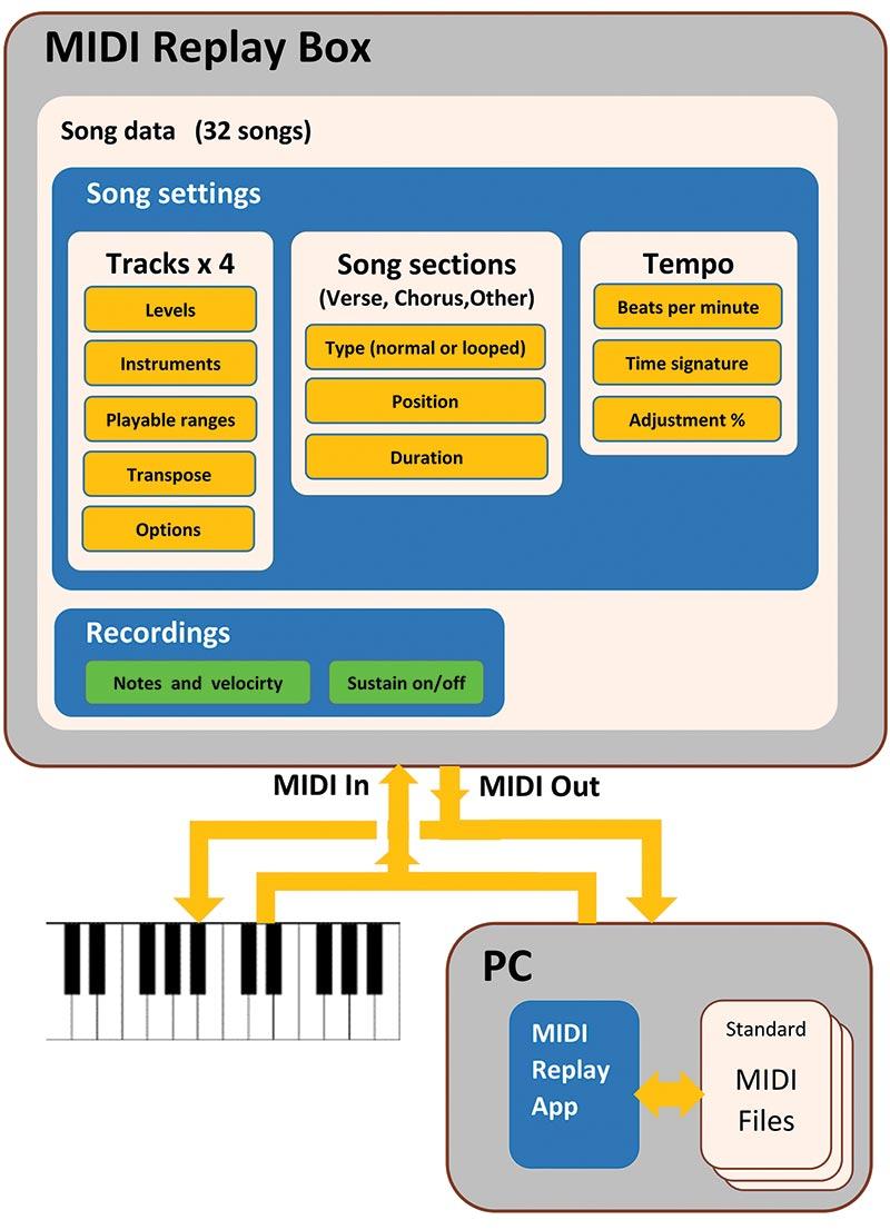 Build the MIDI Replay Stomp Box | Nuts & Volts Magazine
