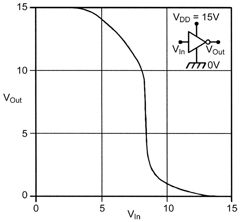 how to find threshold voltage of a mosfet from graph