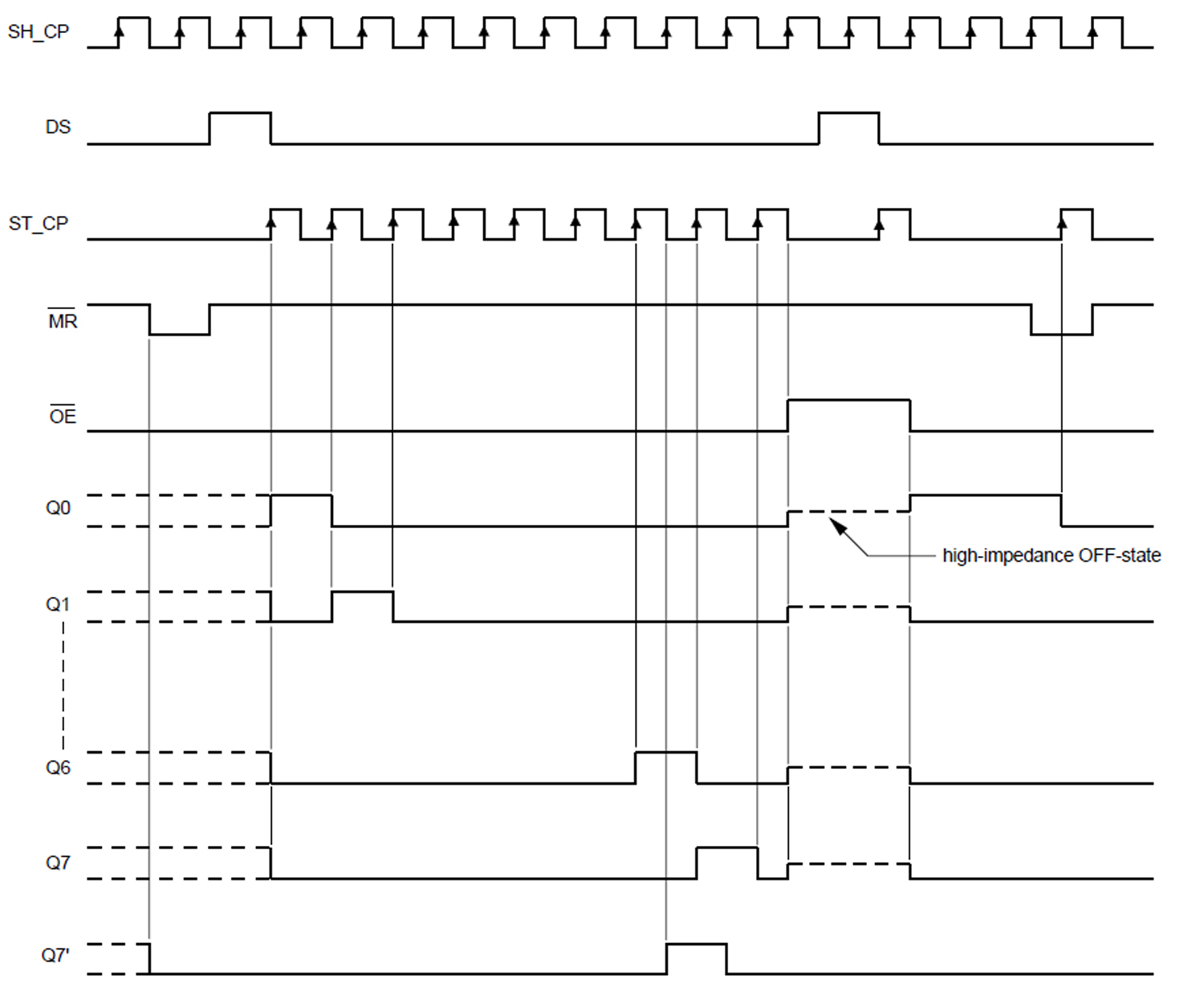 2A0E3 8 Bit Shift Register Logic Diagram | Wiring Resources on shift register circuit diagram, shift register truth table, shift register block diagram,
