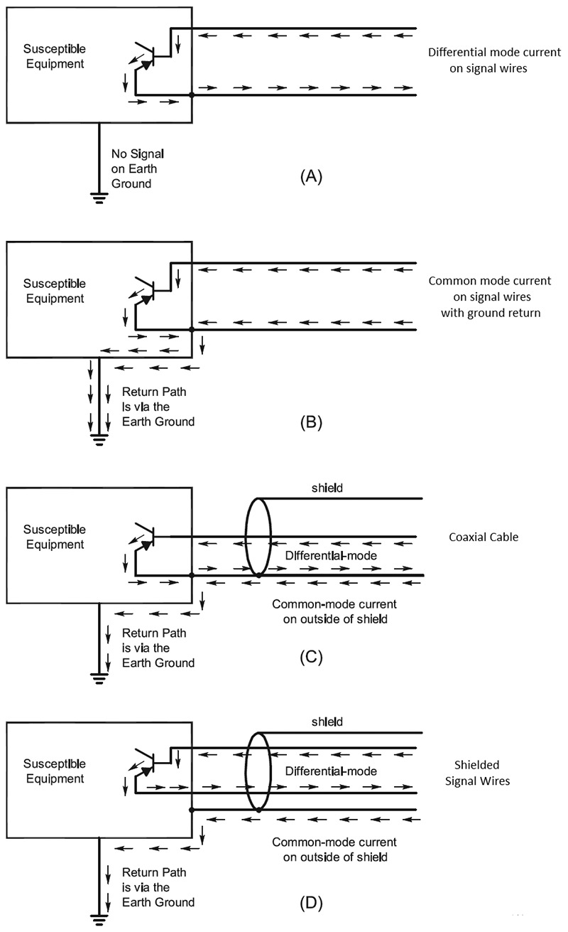 Shielding And Shielded Cables