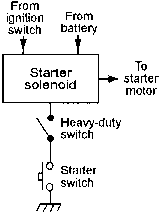 chevy starter wiring diagram chevy image wiring chevy starter solenoid wiring solidfonts on chevy starter wiring diagram