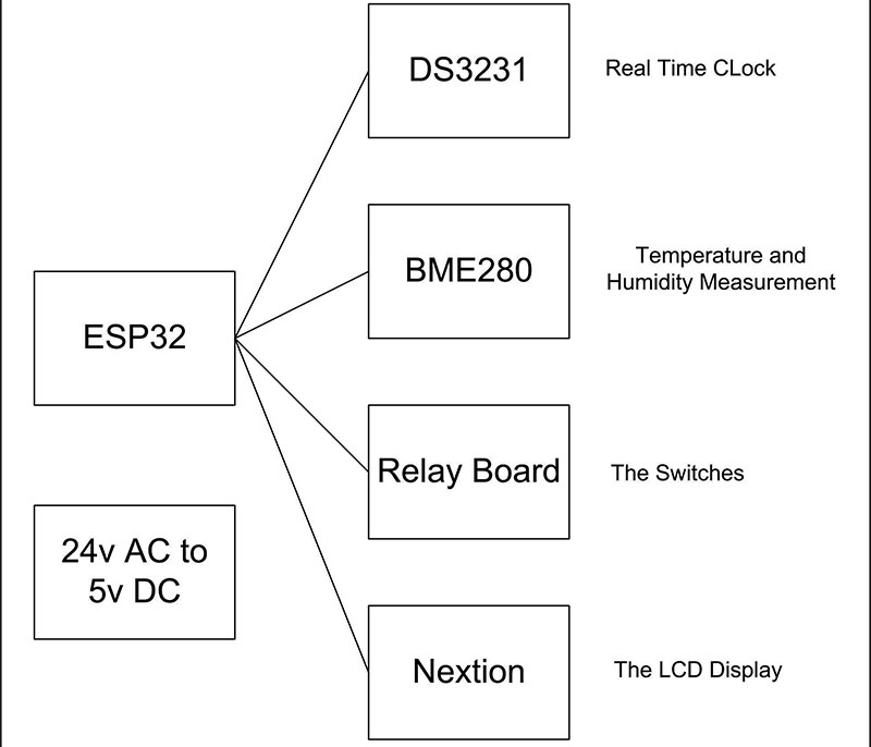 Building a Programmable Thermostat with a Nextion LCD