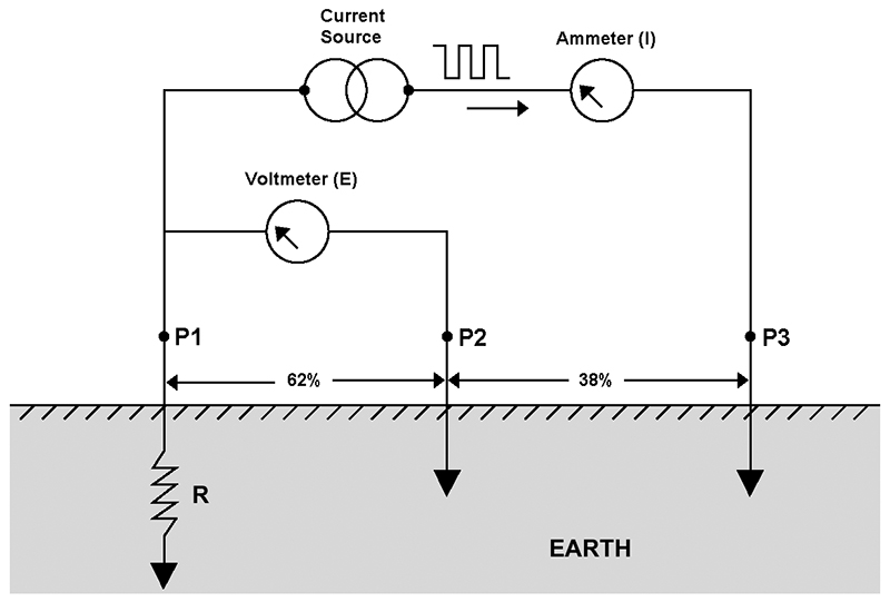 From the q and a nuts volts magazine the two outer electrodes establish a current in what can be considered an earth resistor ccuart Gallery