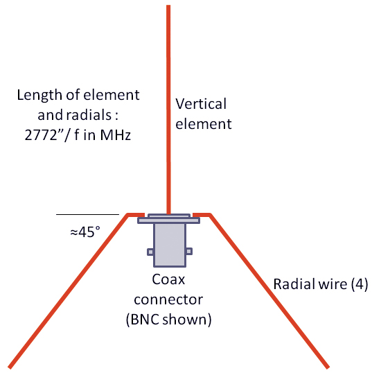 Wireless Antenna For Metal Buildings